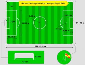Yuk Cari Tau Ukuran Lapangan Sepak Bola Standart Fifa