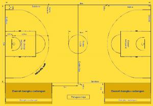 Info Lengkap Tentang Ukuran Lapangan Basket Sejarah Dan Aturan Main